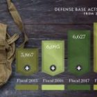 Defense Base Act Claims Increase